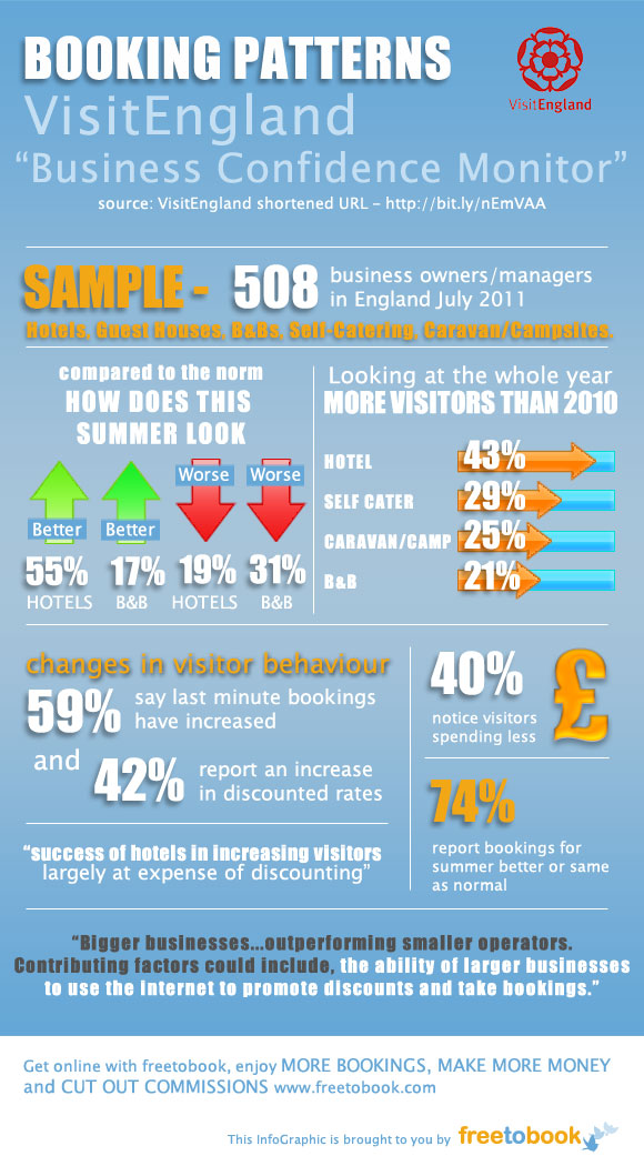 VisitEngland Survey July11 freetobook infographic