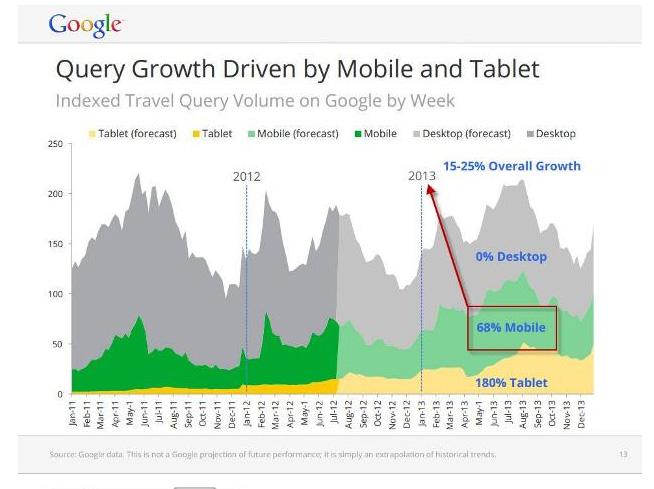 google_mobile_2012
