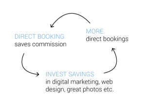 Direct booking savings re-invested